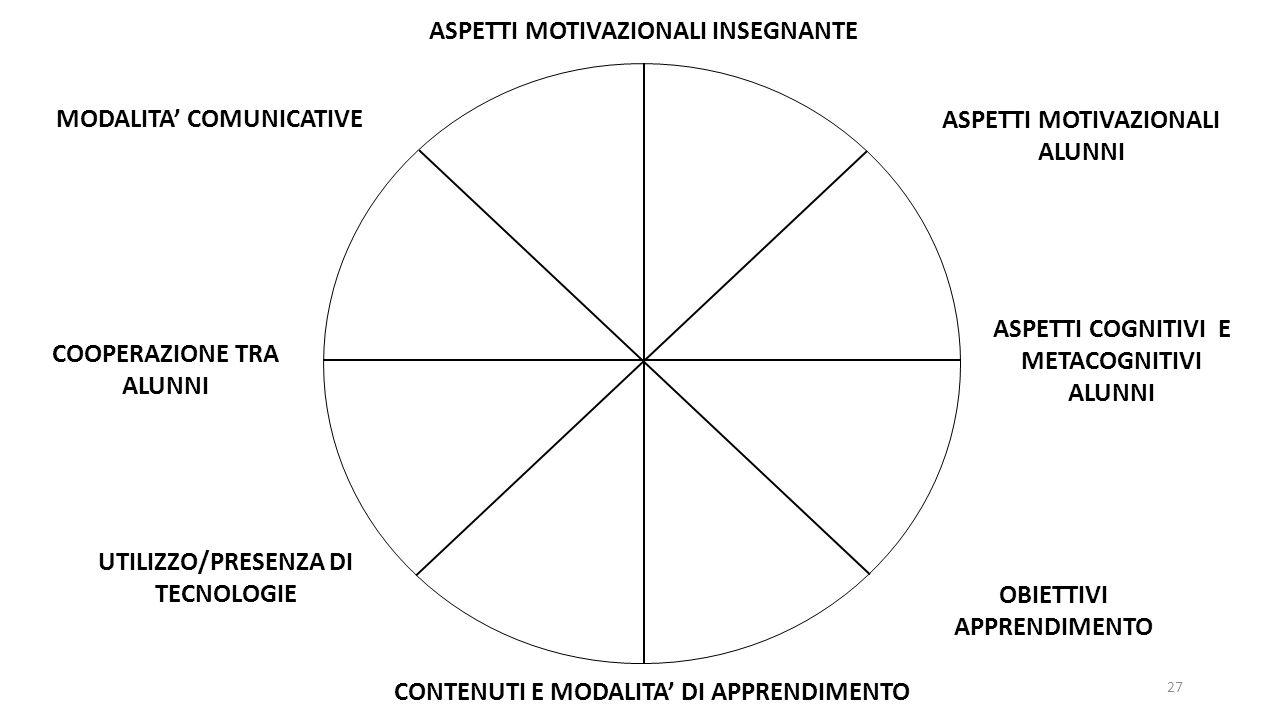 ASPETTI MOTIVAZIONALI INSEGNANTE ASPETTI COGNITIVI E METACOGNITIVI ALUNNI ASPETTI MOTIVAZIONALI ALUNNI OBIETTIVI APPRENDIMENTO CONTENUTI E MODALITA' D