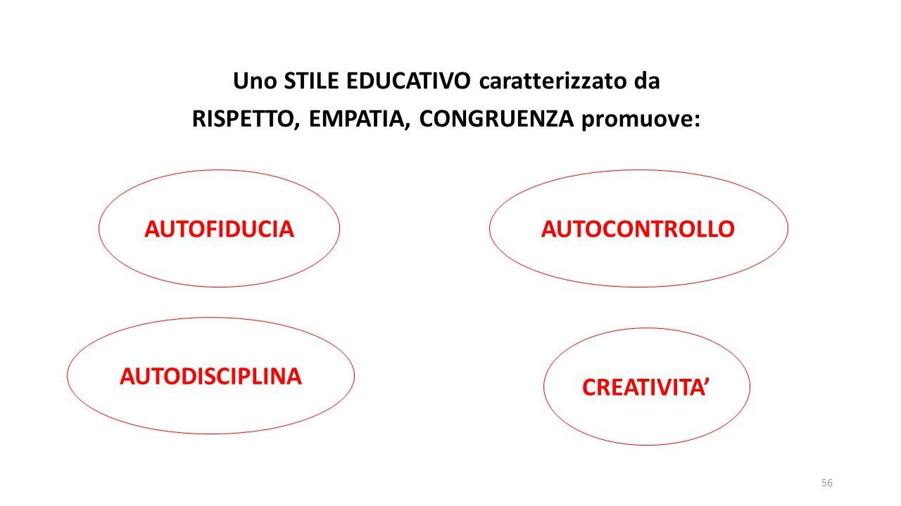 Uno STILE EDUCATIVO caratterizzato da RISPETTO, EMPATIA, CONGRUENZA promuove: AUTODISCIPLINA AUTOFIDUCIAAUTOCONTROLLO CREATIVITA' 56