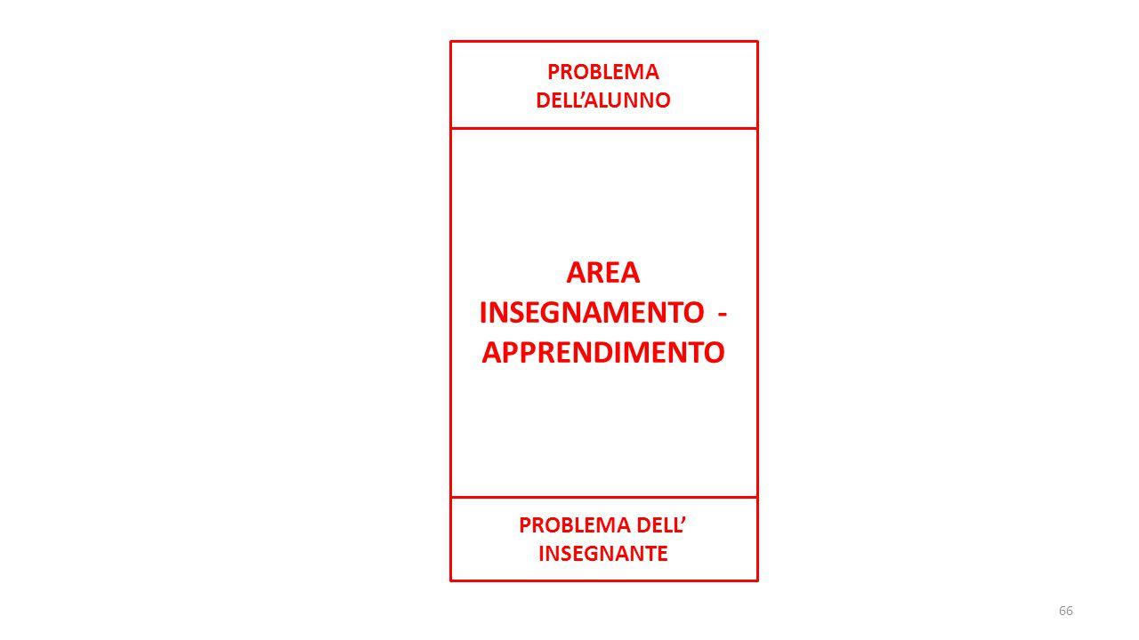 66 AREA INSEGNAMENTO - APPRENDIMENTO PROBLEMA DELL'ALUNNO PROBLEMA DELL' INSEGNANTE