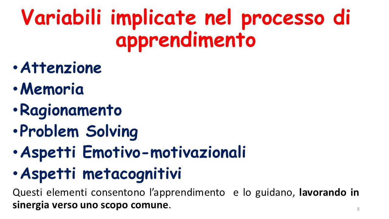 Variabili implicate nel processo di apprendimento Attenzione Memoria Ragionamento Problem Solving Aspetti Emotivo-motivazionali Aspetti metacognitivi
