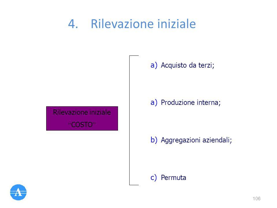 """Rilevazione iniziale """" COSTO """" a) Acquisto da terzi; a) Produzione interna; b) Aggregazioni aziendali; c) Permuta 106"""