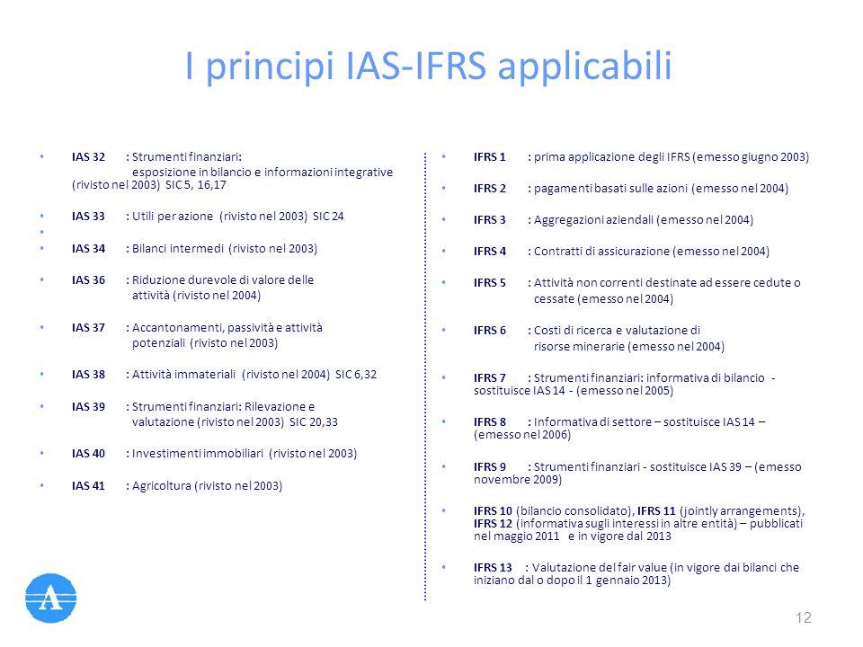 I principi IAS-IFRS applicabili IAS 32: Strumenti finanziari: esposizione in bilancio e informazioni integrative (rivisto nel 2003) SIC 5, 16,17 IAS 3