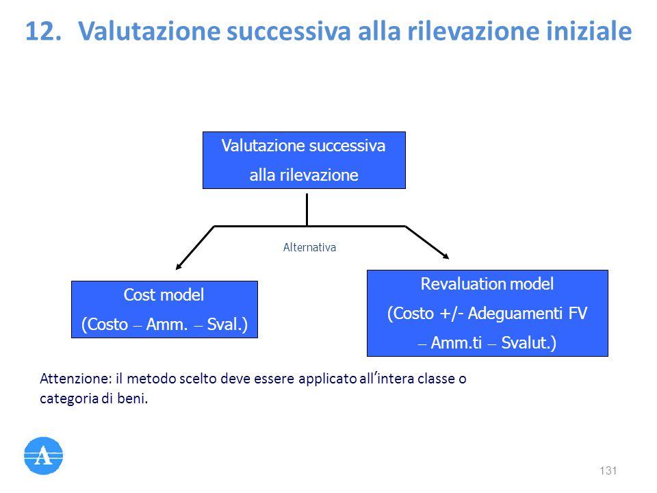 Valutazione successiva alla rilevazione Cost model (Costo – Amm. – Sval.) Revaluation model (Costo +/- Adeguamenti FV – Amm.ti – Svalut.) Alternativa