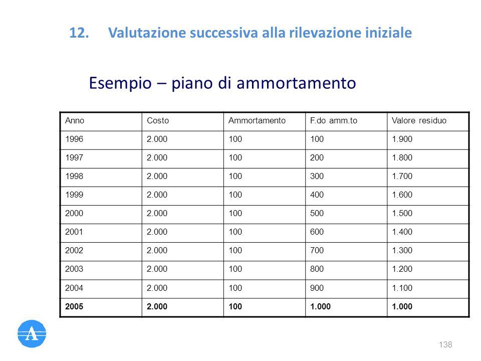 Esempio – piano di ammortamento AnnoCostoAmmortamentoF.do amm.toValore residuo 19962.000100 1.900 19972.0001002001.800 19982.0001003001.700 19992.0001