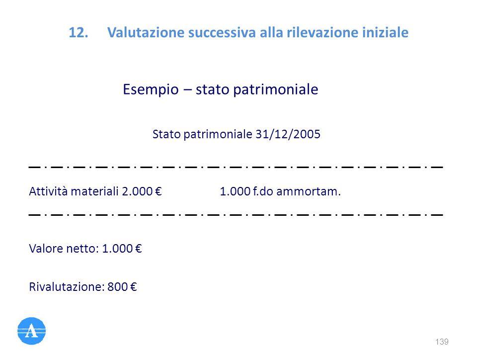 Esempio – stato patrimoniale Stato patrimoniale 31/12/2005 Attività materiali 2.000 €1.000 f.do ammortam. Valore netto: 1.000 € Rivalutazione: 800 € 1