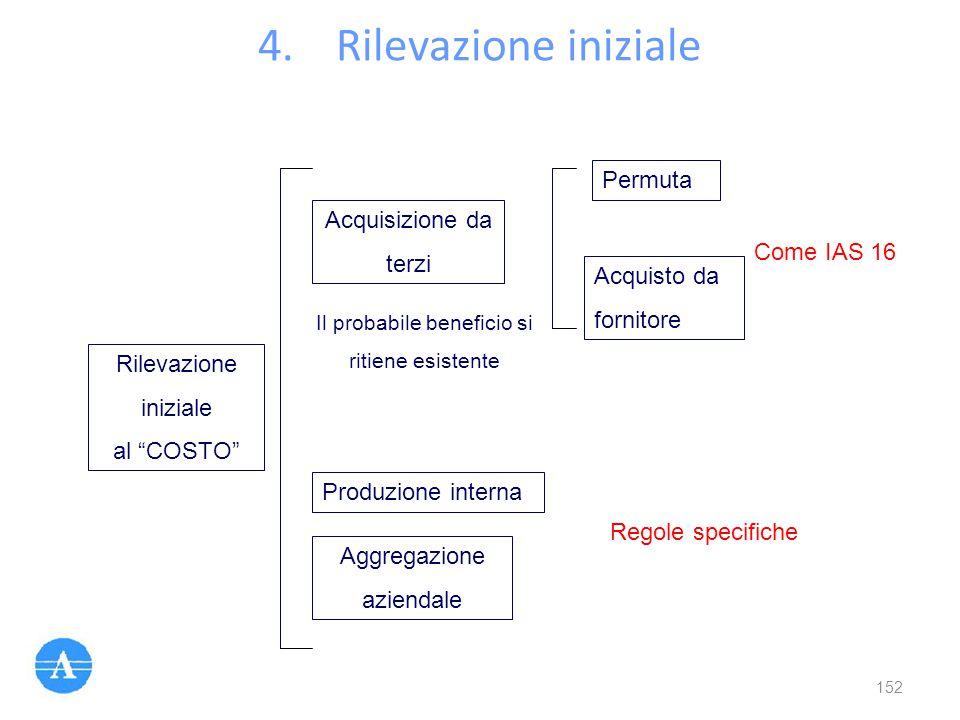 """4.Rilevazione iniziale Rilevazione iniziale al """"COSTO"""" Acquisizione da terzi Produzione interna Aggregazione aziendale Il probabile beneficio si ritie"""