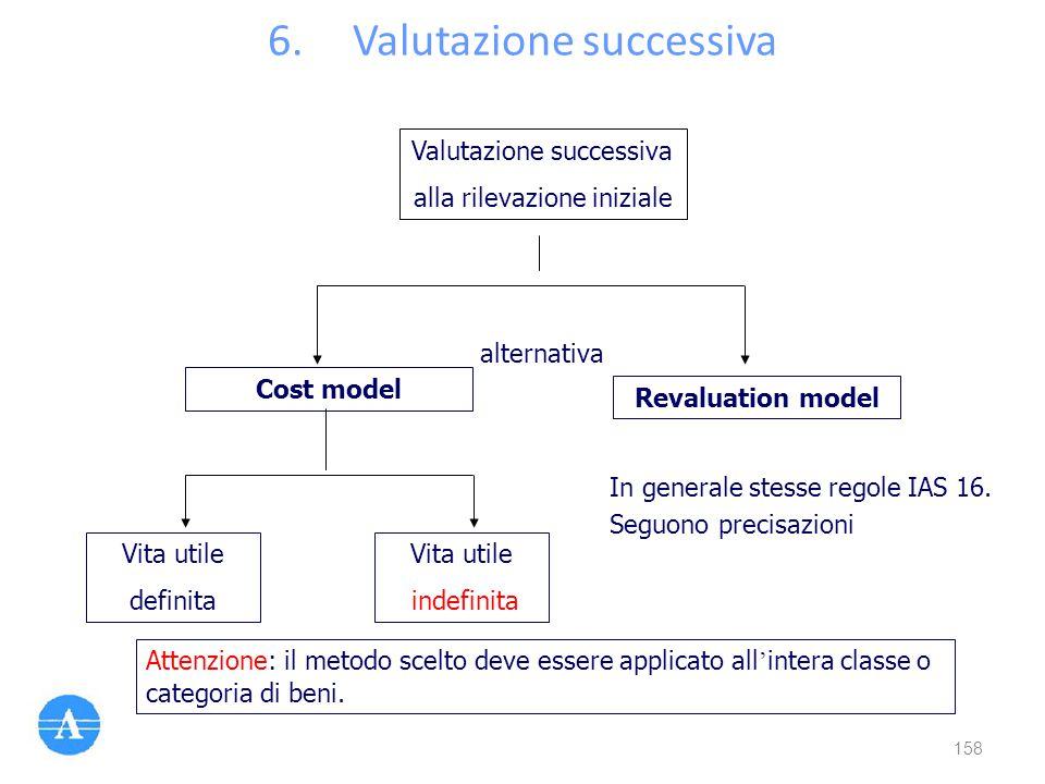 6.Valutazione successiva Valutazione successiva alla rilevazione iniziale Cost model Revaluation model Vita utile definita Vita utile indefinita alter