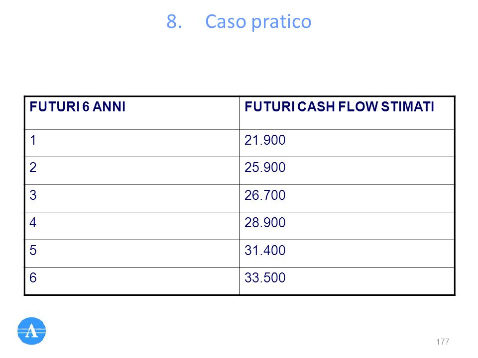 8.Caso pratico FUTURI 6 ANNIFUTURI CASH FLOW STIMATI 121.900 225.900 326.700 428.900 531.400 633.500 177