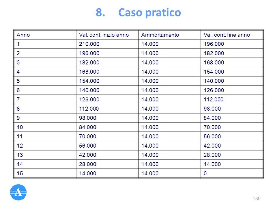 8.Caso pratico AnnoVal. cont. inizio annoAmmortamentoVal. cont. fine anno 1210.00014.000196.000 2 14.000182.000 3 14.000168.000 4 14.000154.000 5 14.0