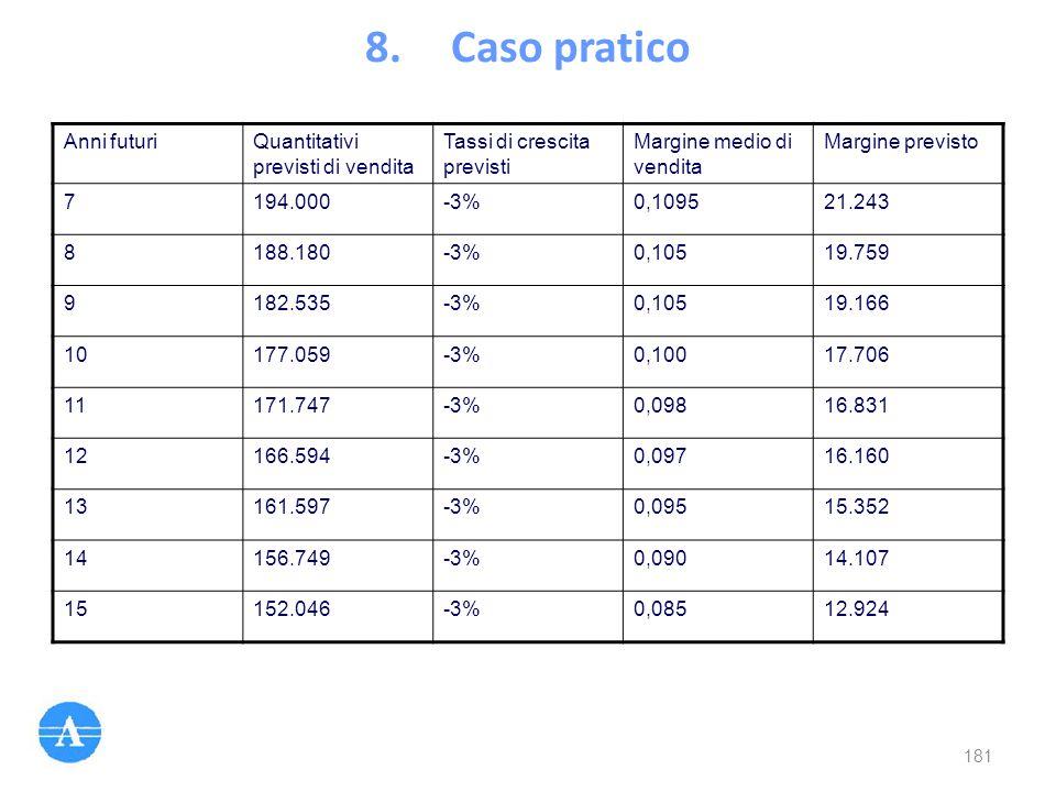 8.Caso pratico Anni futuriQuantitativi previsti di vendita Tassi di crescita previsti Margine medio di vendita Margine previsto 7194.000-3%0,109521.24