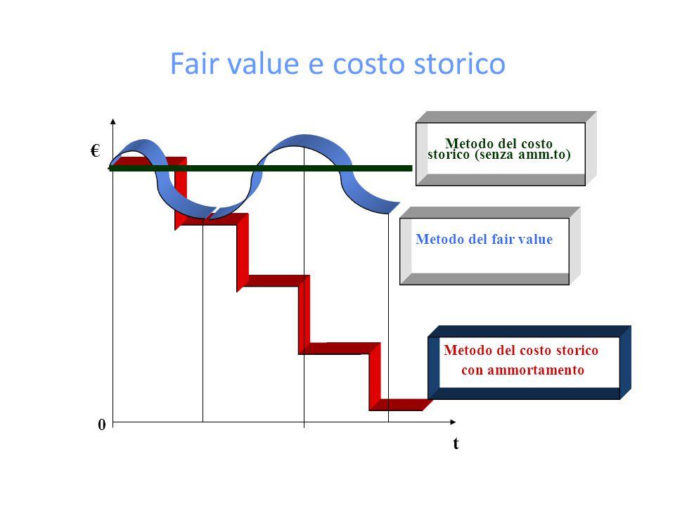 Fair value e costo storico t € Metodo del costo storico con ammortamento 0 Metodo del fair value Metodo del costo storico (senza amm.to)