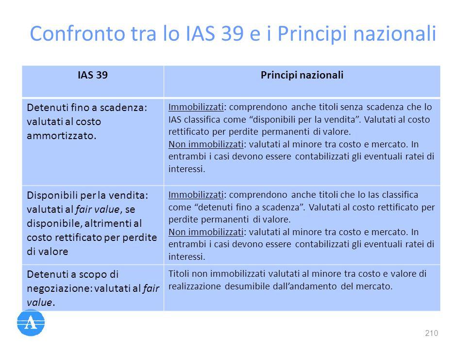 Confronto tra lo IAS 39 e i Principi nazionali 210 IAS 39Principi nazionali Detenuti fino a scadenza: valutati al costo ammortizzato. Immobilizzati: c