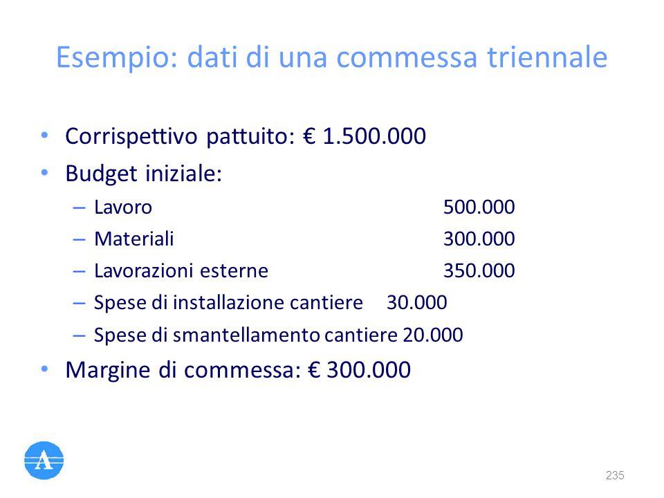 Esempio: dati di una commessa triennale Corrispettivo pattuito: € 1.500.000 Budget iniziale: – Lavoro 500.000 – Materiali 300.000 – Lavorazioni estern
