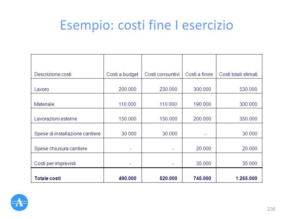 Esempio: costi fine I esercizio Descrizione costiCosti a budgetCosti consuntiviCosti a finireCosti totali stimati Lavoro 200.000 230.000 300.000 530.0