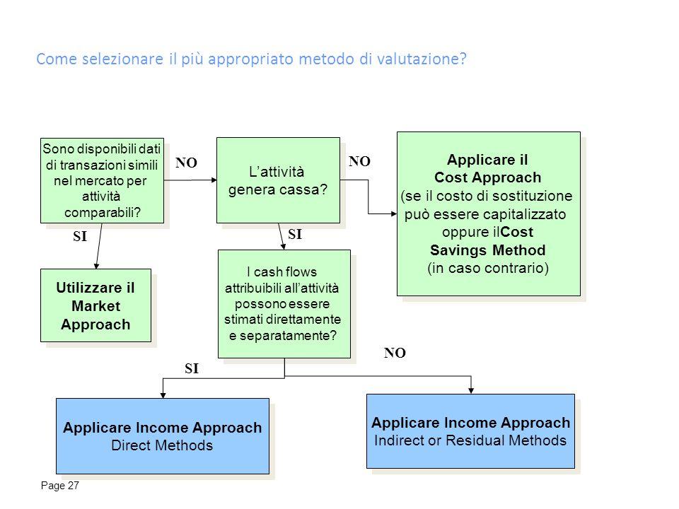 Page 27 NO Sono disponibili dati di transazioni simili nel mercato per attività comparabili? Sono disponibili dati di transazioni simili nel mercato p