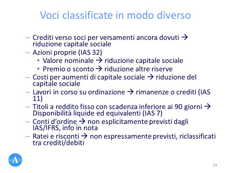 Voci classificate in modo diverso – Crediti verso soci per versamenti ancora dovuti  riduzione capitale sociale – Azioni proprie (IAS 32) Valore nomi