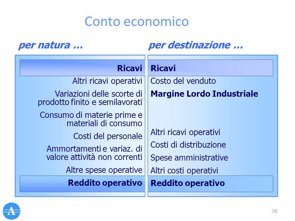 per natura …per destinazione … Ricavi Altri ricavi operativi Variazioni delle scorte di prodotto finito e semilavorati Consumo di materie prime e mate