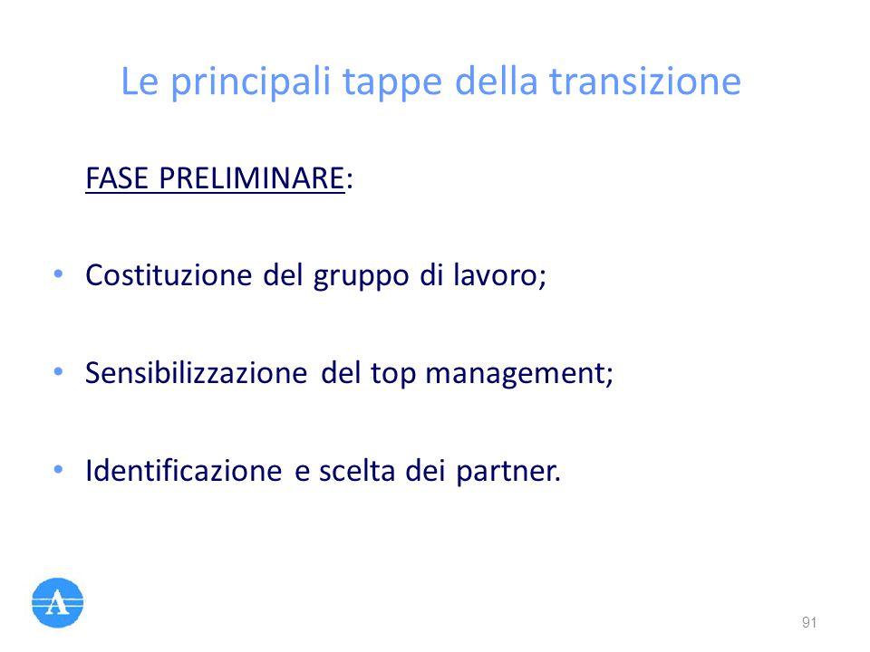 Le principali tappe della transizione FASE PRELIMINARE: Costituzione del gruppo di lavoro; Sensibilizzazione del top management; Identificazione e sce