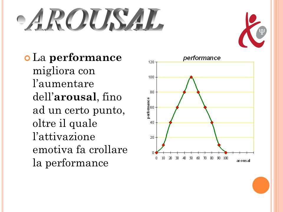 La performance migliora con l'aumentare dell' arousal, fino ad un certo punto, oltre il quale l'attivazione emotiva fa crollare la performance