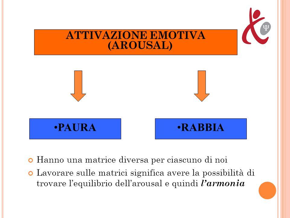 ATTIVAZIONE EMOTIVA (AROUSAL) Hanno una matrice diversa per ciascuno di noi Lavorare sulle matrici significa avere la possibilità di trovare l'equilibrio dell'arousal e quindi l'armonia RABBIAPAURA