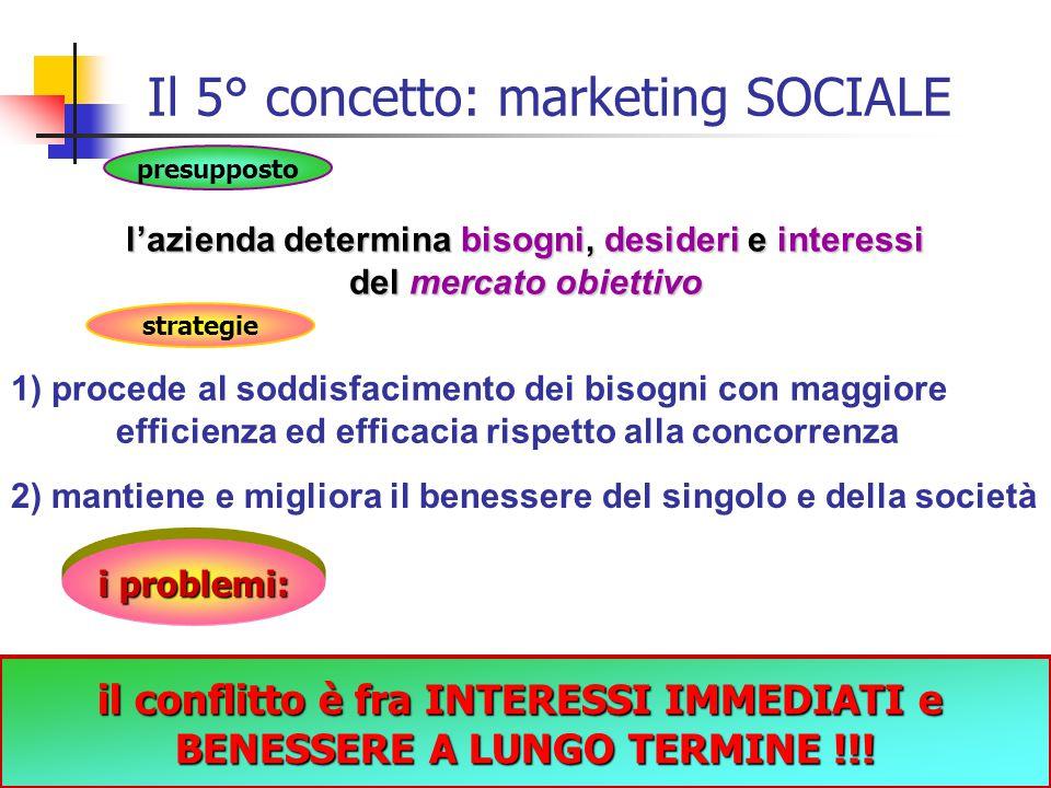 12 Confronto tra marketing e vendite Centro dell'attenzione MezziFini Concetto di vendita Concetto di marketing Prodotti Vendita e promozione Profitti