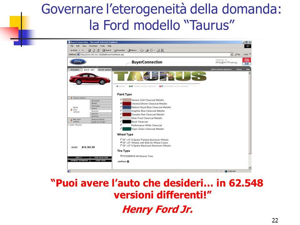 """21 Ignorare l'eterogeneità della domanda: la Ford """"T"""" """"Puoi avere l'auto che desideri… fintanto che sia una Ford modello """"T"""" di colore nero!"""" Henry Fo"""