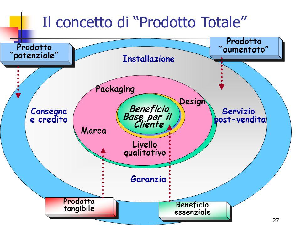 """26 Le sei leve del marketing (6 """"P"""") 1.PRODOTTO 2.PREZZO 3.POSTO (= Distribuzione) 4.PROMOZIONE 5.POST VENDITA 6.""""POLITICA"""""""