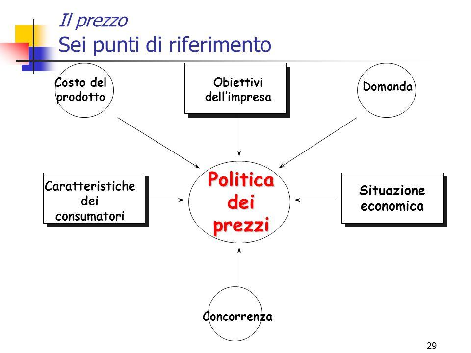 28 Il ciclo di vita del prodotto (PLC) Introduzione Sviluppo Maturità Declino tempo vendite utili euro