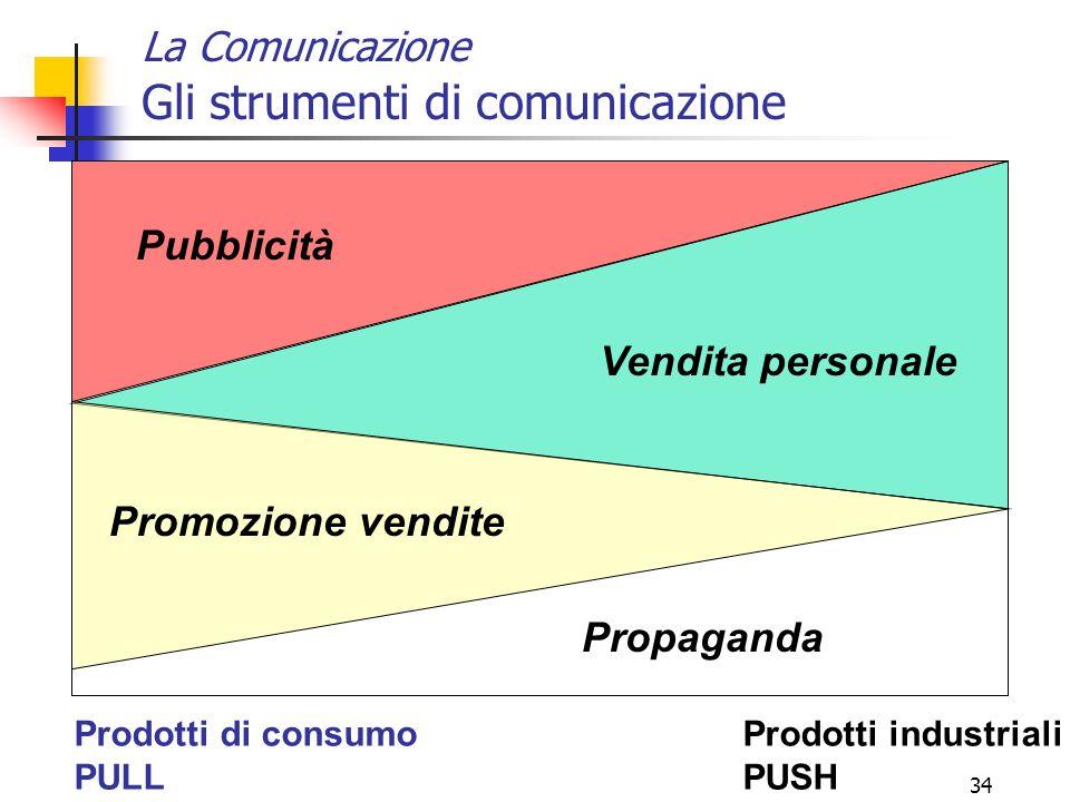 33 La Comunicazione Le 4 leve della Comunicazione (3) VENDITE PERSONALI Presentazione del prodotto/servizio in vendita, in un incontro con Clienti pot