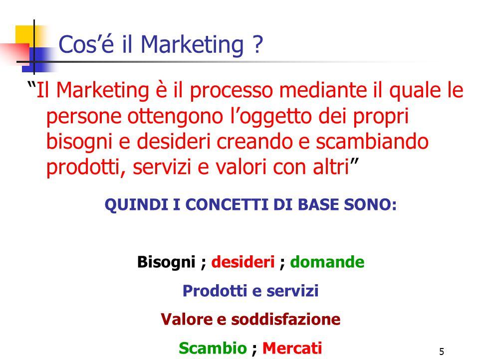 15 Evoluzione del ruolo del marketing MARKETING PRODUZIONE PERSONALE FINANZA CLIENTE