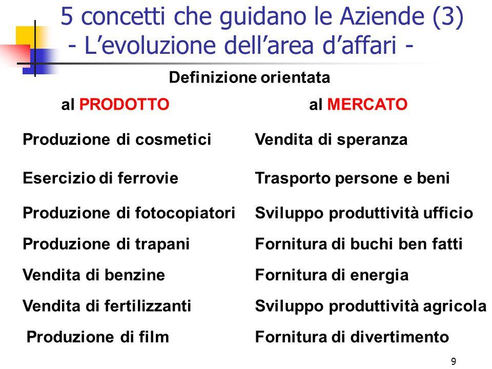 """8 5 concetti che guidano le Aziende (2) Il concetto di PRODOTTO : """"I consumatori preferiranno i prodotti con maggior qualità e prestazioni"""" L'Azienda"""