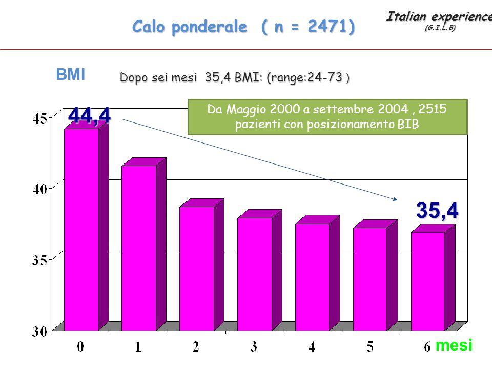 Calo ponderale ( n = 2471) Dopo sei mesi 35,4 BMI: (range:24-73 ) BMI mesi 44,4 35,4 Italian experience (G.I.L.B) Da Maggio 2000 a settembre 2004, 251