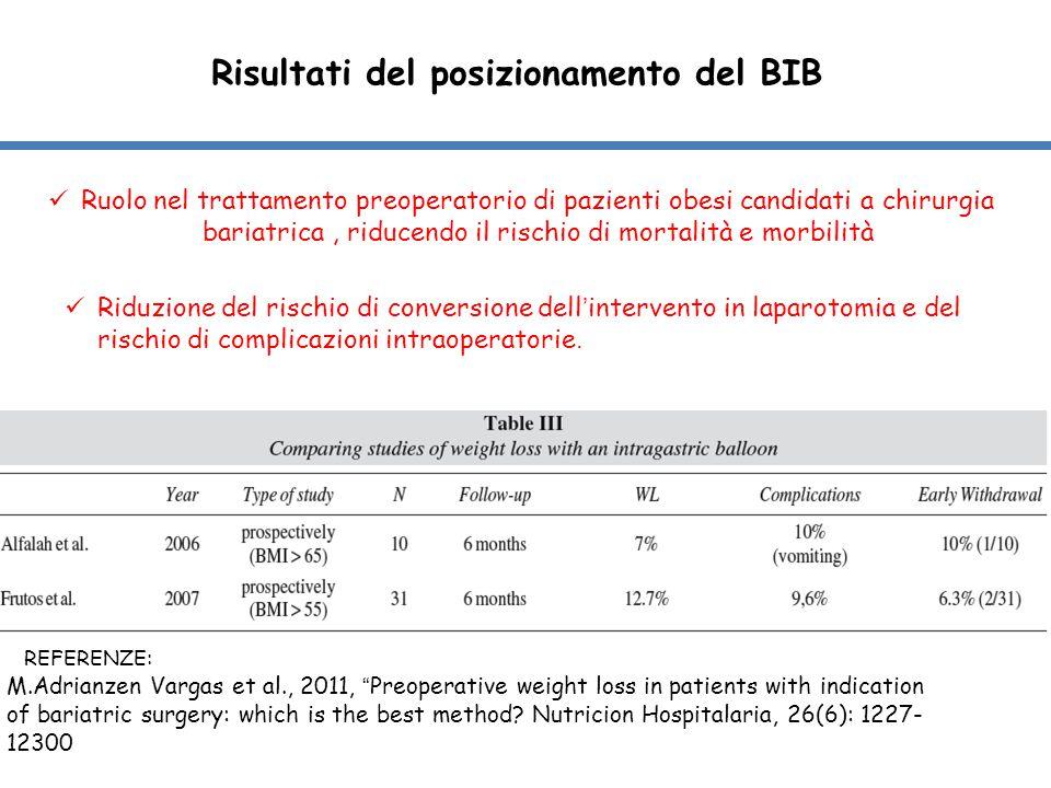 Risultati del posizionamento del BIB Ruolo nel trattamento preoperatorio di pazienti obesi candidati a chirurgia bariatrica, riducendo il rischio di m