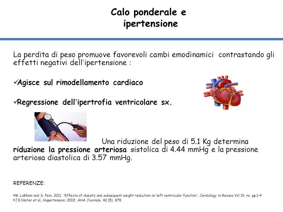 Calo ponderale e ipertensione La perdita di peso promuove favorevoli cambi emodinamici contrastando gli effetti negativi dell'ipertensione : Agisce su