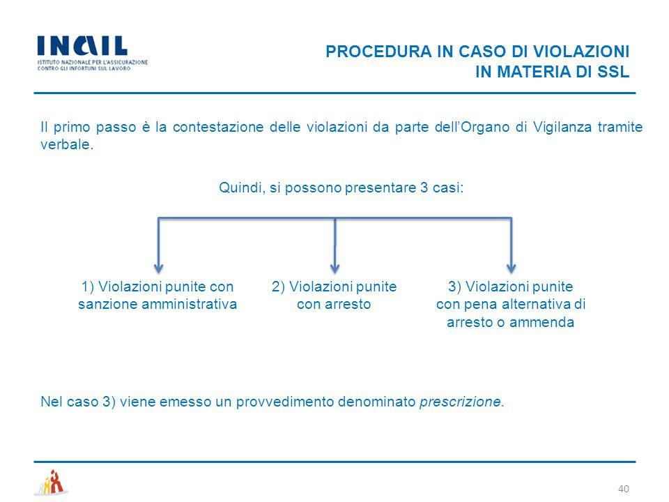 PROCEDURA IN CASO DI VIOLAZIONI IN MATERIA DI SSL Il primo passo è la contestazione delle violazioni da parte dell'Organo di Vigilanza tramite verbale