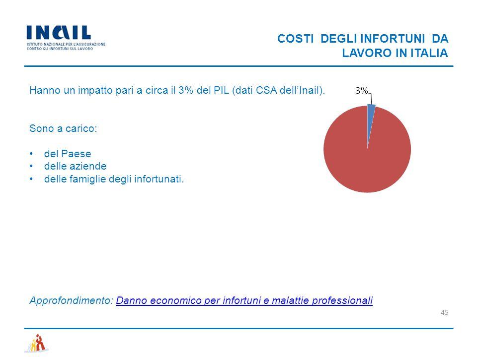COSTI DEGLI INFORTUNI DA LAVORO IN ITALIA 45 Hanno un impatto pari a circa il 3% del PIL (dati CSA dell'Inail). Sono a carico: del Paese delle aziende