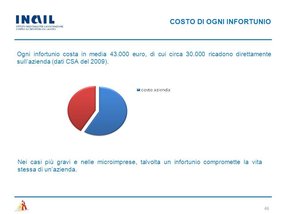 COSTO DI OGNI INFORTUNIO Ogni infortunio costa in media 43.000 euro, di cui circa 30.000 ricadono direttamente sull'azienda (dati CSA del 2009). 46 Ne