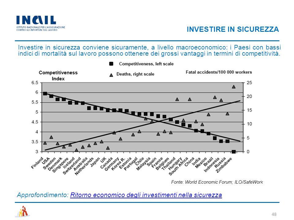 INVESTIRE IN SICUREZZA Investire in sicurezza conviene sicuramente, a livello macroeconomico: i Paesi con bassi indici di mortalità sul lavoro possono
