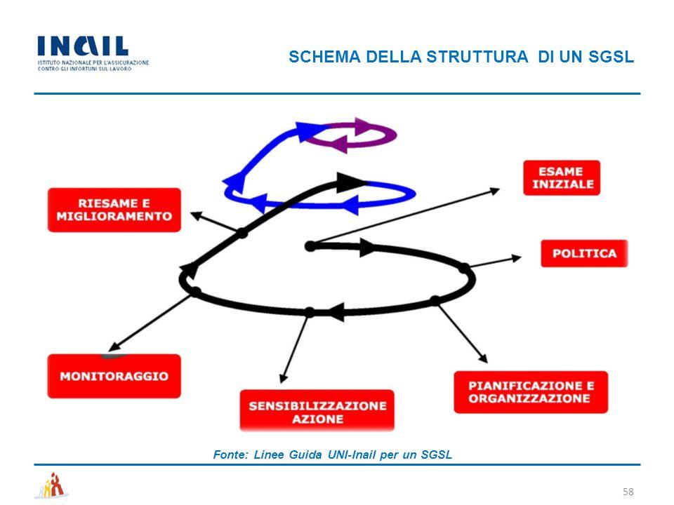 SCHEMA DELLA STRUTTURA DI UN SGSL 58 Fonte: Linee Guida UNI-Inail per un SGSL