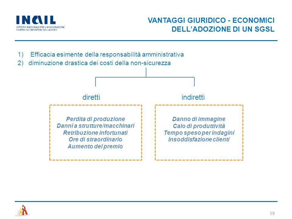 VANTAGGI GIURIDICO - ECONOMICI DELL'ADOZIONE DI UN SGSL 59 1) Efficacia esimente della responsabilità amministrativa 2)diminuzione drastica dei costi