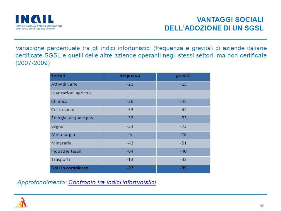 VANTAGGI SOCIALI DELL'ADOZIONE DI UN SGSL Variazione percentuale tra gli indici infortunistici (frequenza e gravità) di aziende italiane certificate S