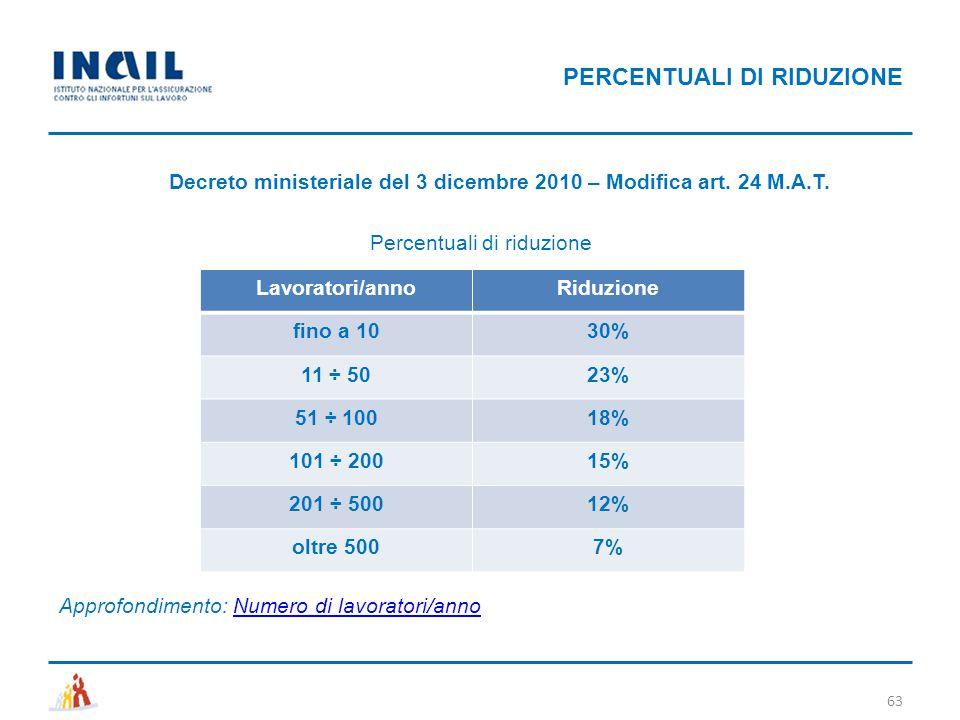 PERCENTUALI DI RIDUZIONE 63 Decreto ministeriale del 3 dicembre 2010 – Modifica art. 24 M.A.T. Percentuali di riduzione Lavoratori/annoRiduzione fino