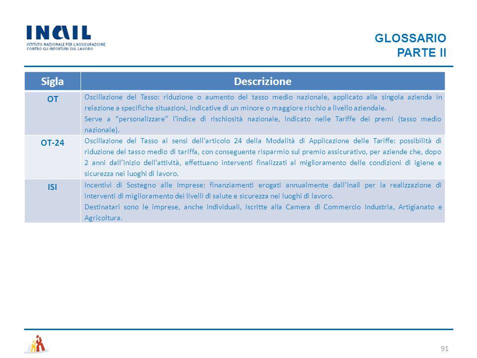 91 GLOSSARIO PARTE II SiglaDescrizione OT Oscillazione del Tasso: riduzione o aumento del tasso medio nazionale, applicato alla singola azienda in rel