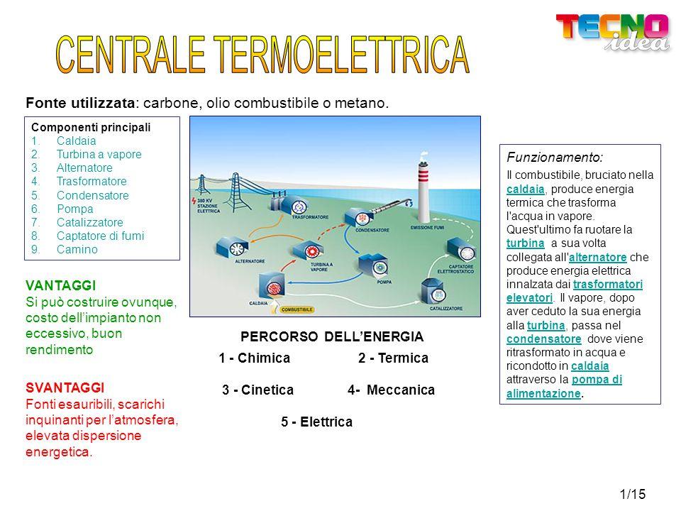 1/15 Fonte utilizzata: carbone, olio combustibile o metano.