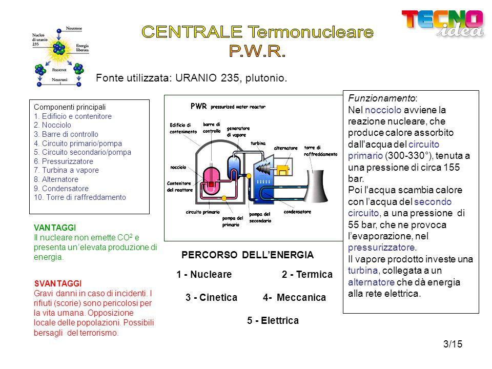3/15 Fonte utilizzata: URANIO 235, plutonio.Componenti principali 1.