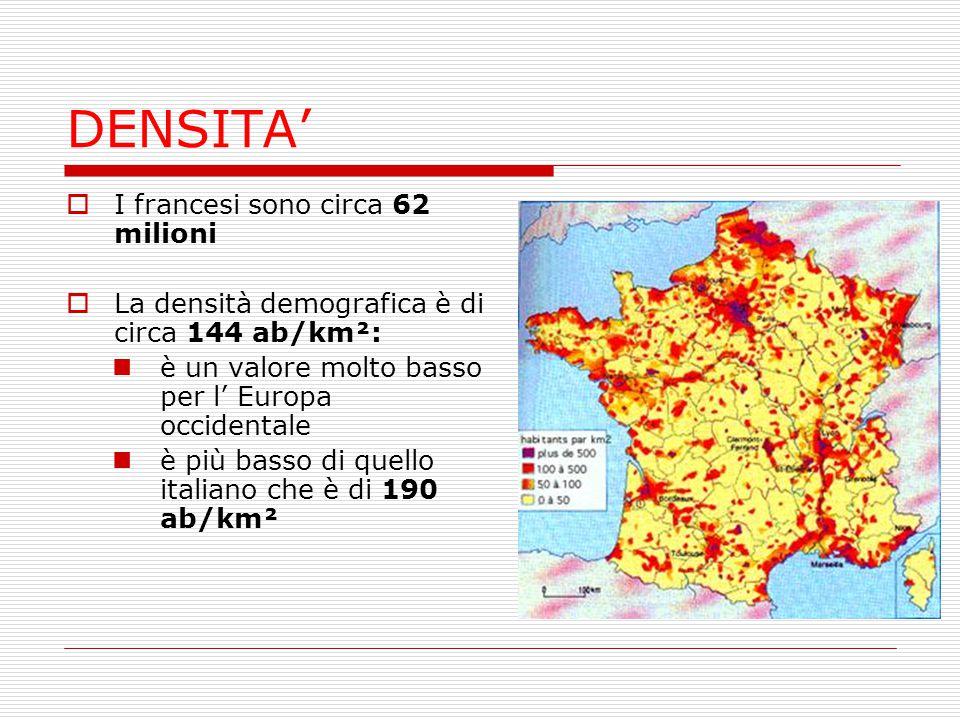 DENSITA'  I francesi sono circa 62 milioni  La densità demografica è di circa 144 ab/km²: è un valore molto basso per l' Europa occidentale è più ba
