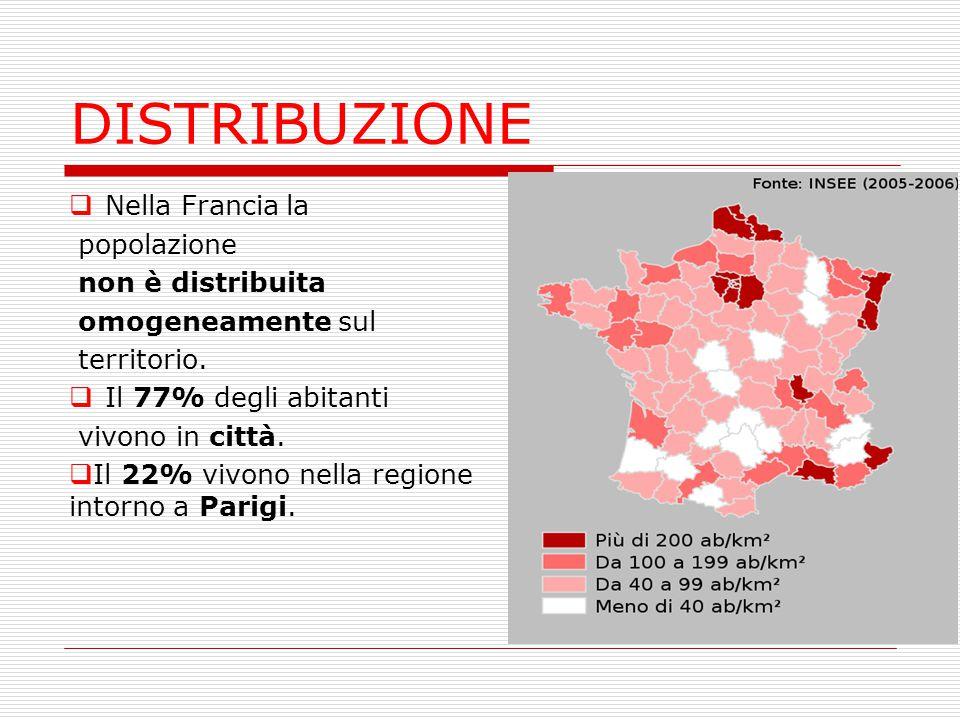 DISTRIBUZIONE  Nella Francia la popolazione non è distribuita omogeneamente sul territorio.  Il 77% degli abitanti vivono in città.  Il 22% vivono