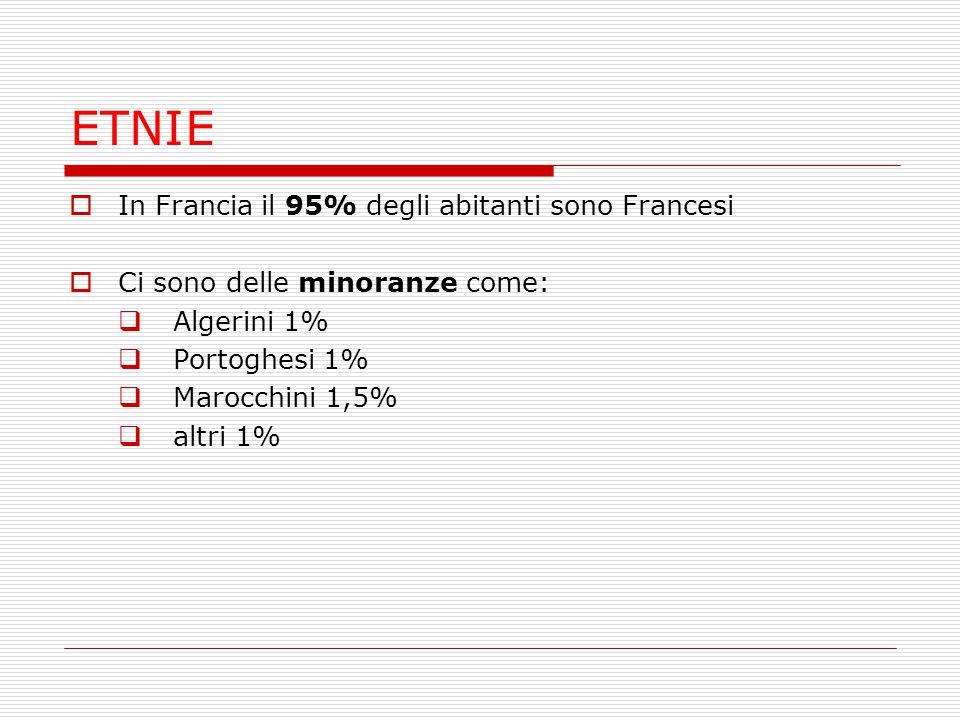 ETNIE  In Francia il 95% degli abitanti sono Francesi  Ci sono delle minoranze come:  Algerini 1%  Portoghesi 1%  Marocchini 1,5%  altri 1%