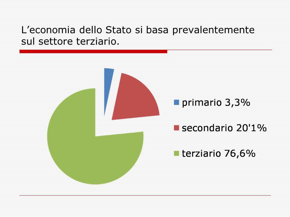 L'economia dello Stato si basa prevalentemente sul settore terziario.