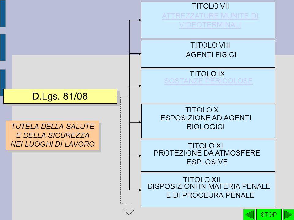 Allegato I - art 14.1 Gravi violazioni ai fini della sospensione dell'attività Allegato II - art 34.1 Casi in cui il datore di lavoro può essere RSPP Allegato V artt 70.2, 72.1, 87.1.a, 87.2.a, 87.3.a RES attrezzature prive di marcatura Allegato VI artt 71.3, 87.2.b, 87.3.a Uso delle attrezzature Allegato III A - art 41.5 Cartella sanitaria e di rischio Allegato III B - art 40.1 Informazioni dati aggregati sanitari e di rischio dei lavoratori Allegato IV - art 63.1 e 63.6 Requisiti dei Luoghi di lavoro Allegato VII artt 71.11, 71.13, 71.14 Verifiche di attrezzature D.Lgs.